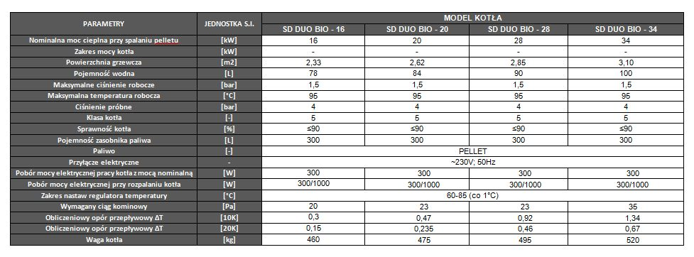Parametry kotła centralnego ogrzewania SD DUO BIO