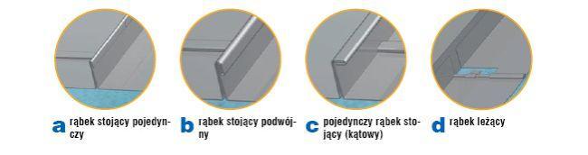 Układanie blachy płaskiej: typy rąbków