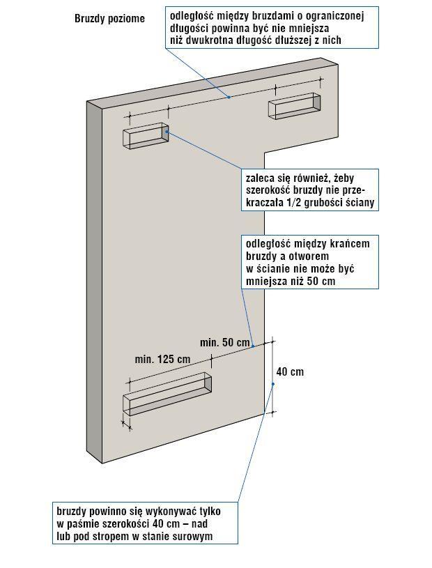 Bruzdy poziome w ścianach: wymiary